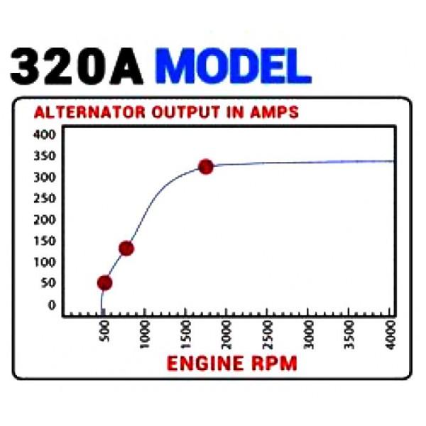 Alternatore 12/24v 110/200 Ampere - Red Winch-148936
